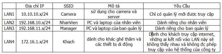 Cấu hình 4 lớp mạng cho Vigor2920 - địa chỉ IP, phân quyền