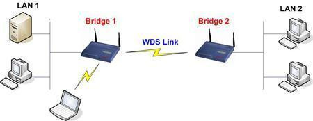 WDS Bridge mode