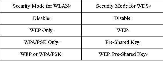 WLAN và WDS