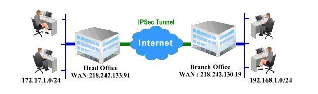 Mô hình VPN Lan To Lan