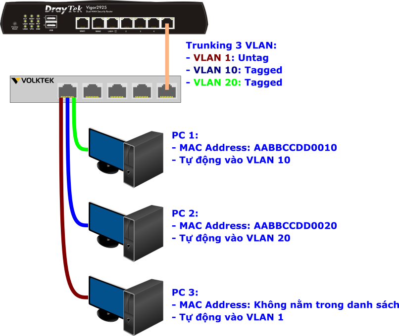 1 huong dan cau hinh vlan mac based tren switch volktek nsh