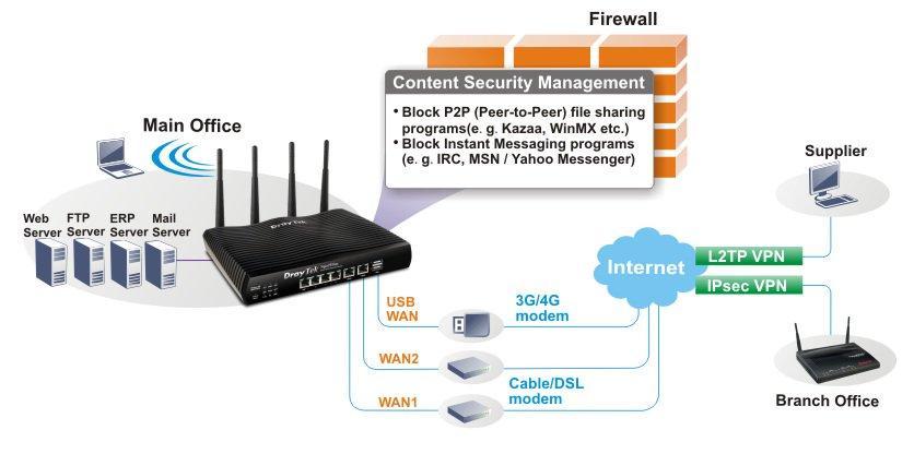 H1 2926ac multi site business deployment