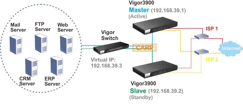 H2_Vigor3900_vpn