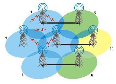 wireless solution3